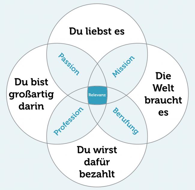 Berufsorientierung Definition NRW Schule