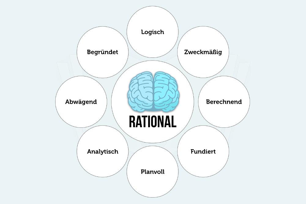 Rational Rationalitaet Vernunft Denken Handeln Grafik