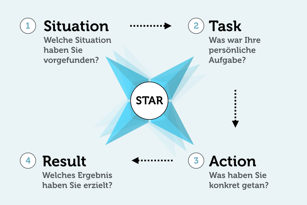 star methode beispiele fr die interviewtechnik - Selbstprasentation Vorstellungsgesprach Beispiel