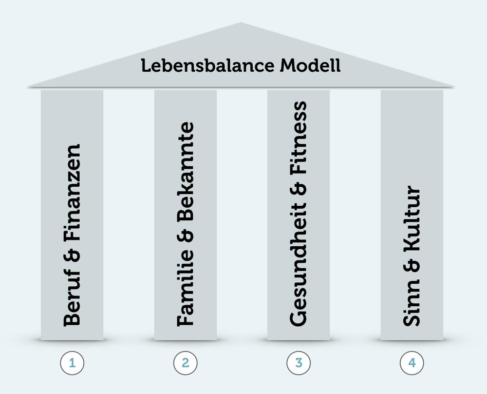 Lebensbalance-4-Saeulen-Modell