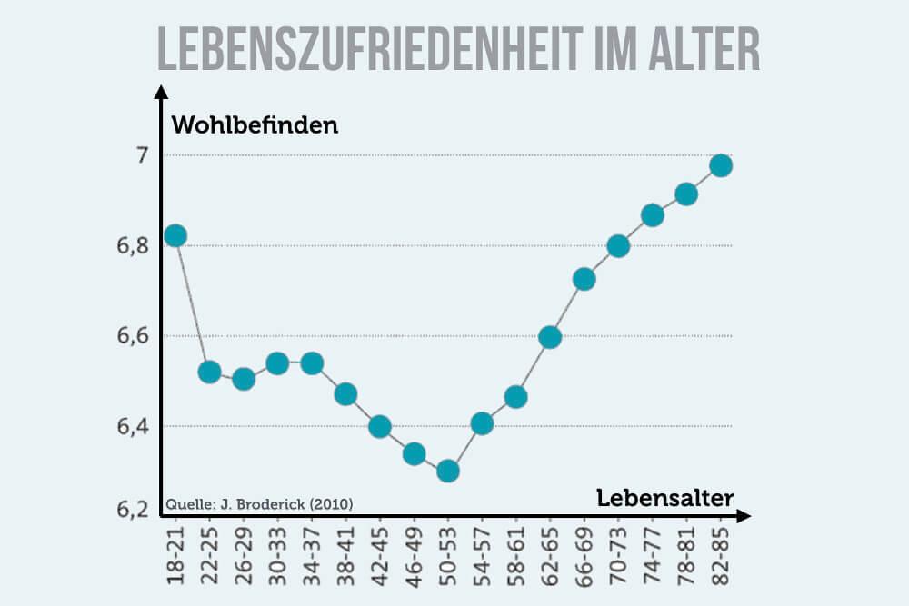 Lebenszufriedenheit Altersverlauf Grafik