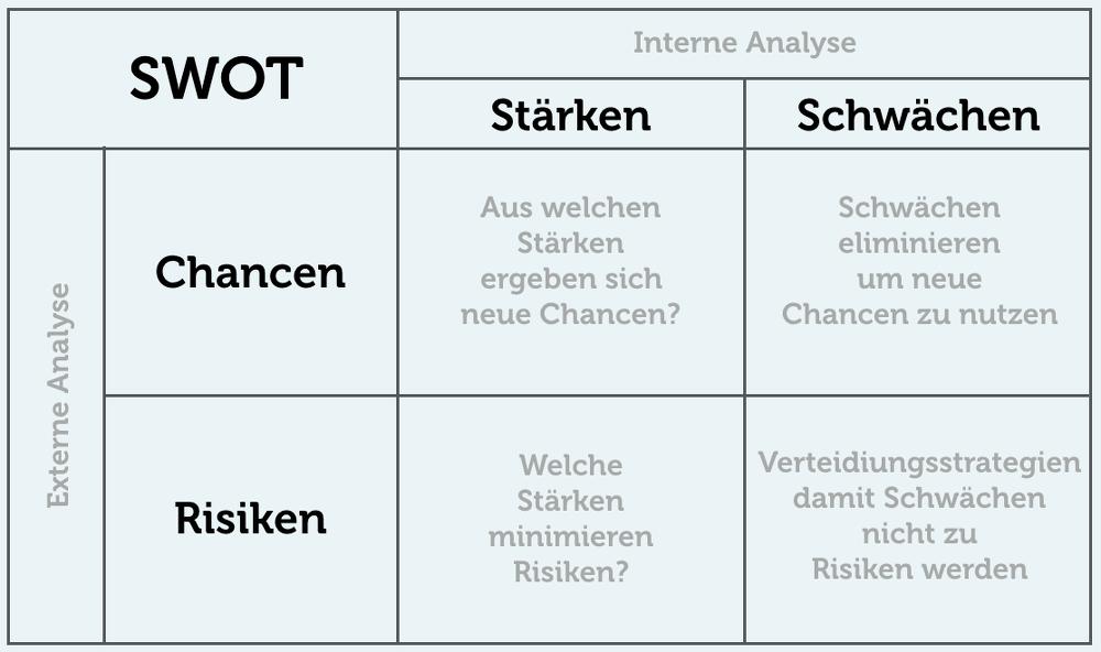 SWOT-Analyse-Beispiel-InfoGrafik