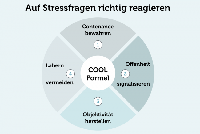 COOL-Formel Stressfragen Stressinterview