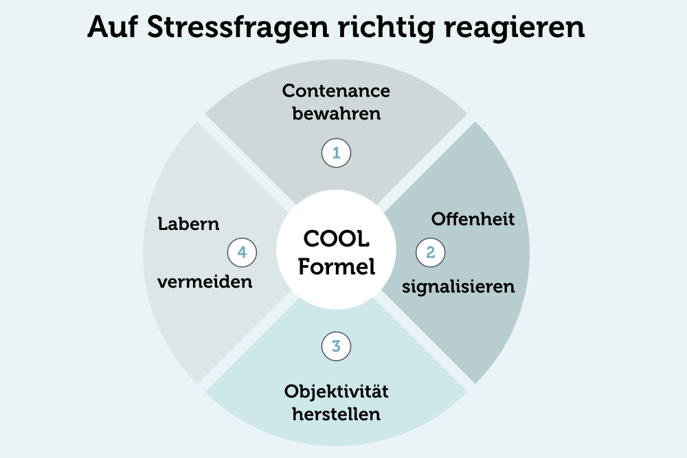 COOL-Formel-Stressfragen-beantworten