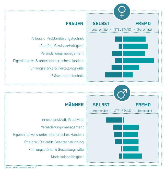 Frauen-Selbstkritisch-Infografik-IUBH
