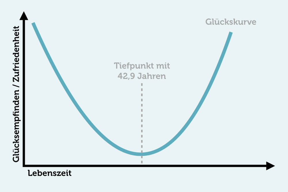 Glueckskurve-U-Form-Grafik