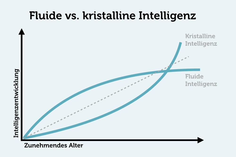 Kristalline Intelligenz nimmt im Alter ab Grafik Fluide