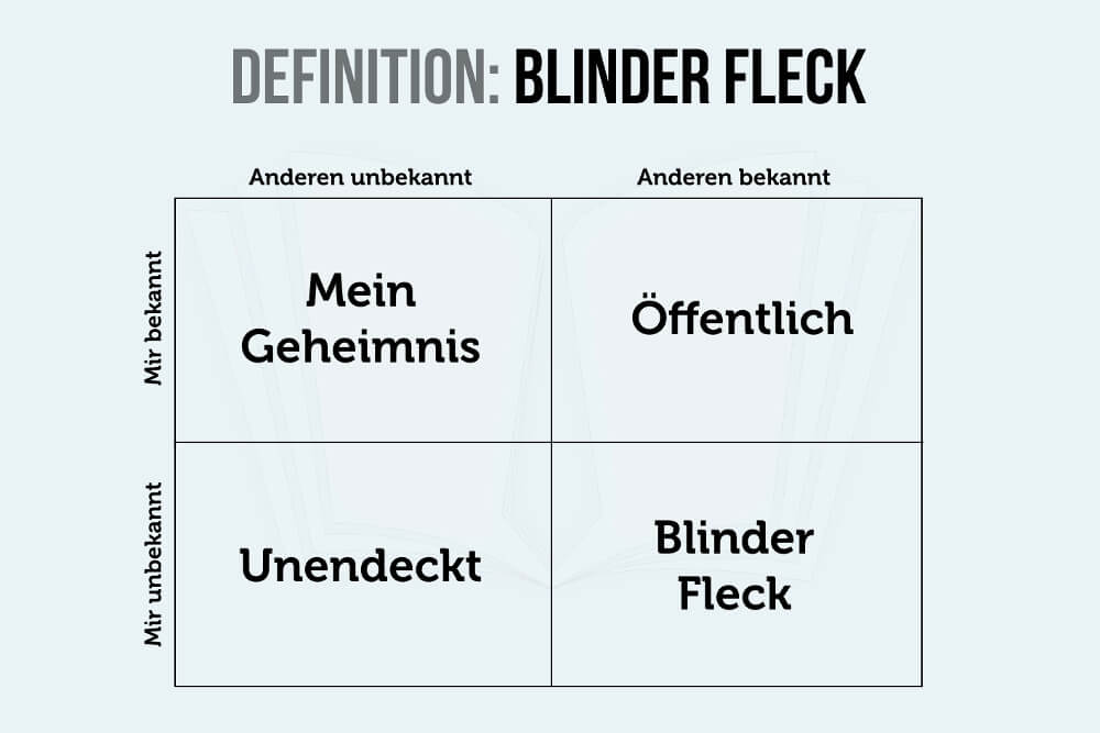 Blinder Fleck Definition Grafik