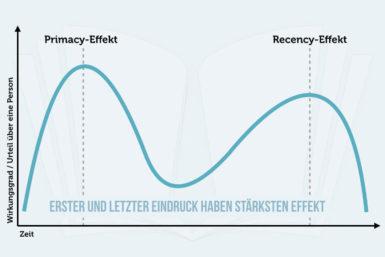 Primacy-Recency-Effekt: Wie er die Wahrnehmung beeinflusst