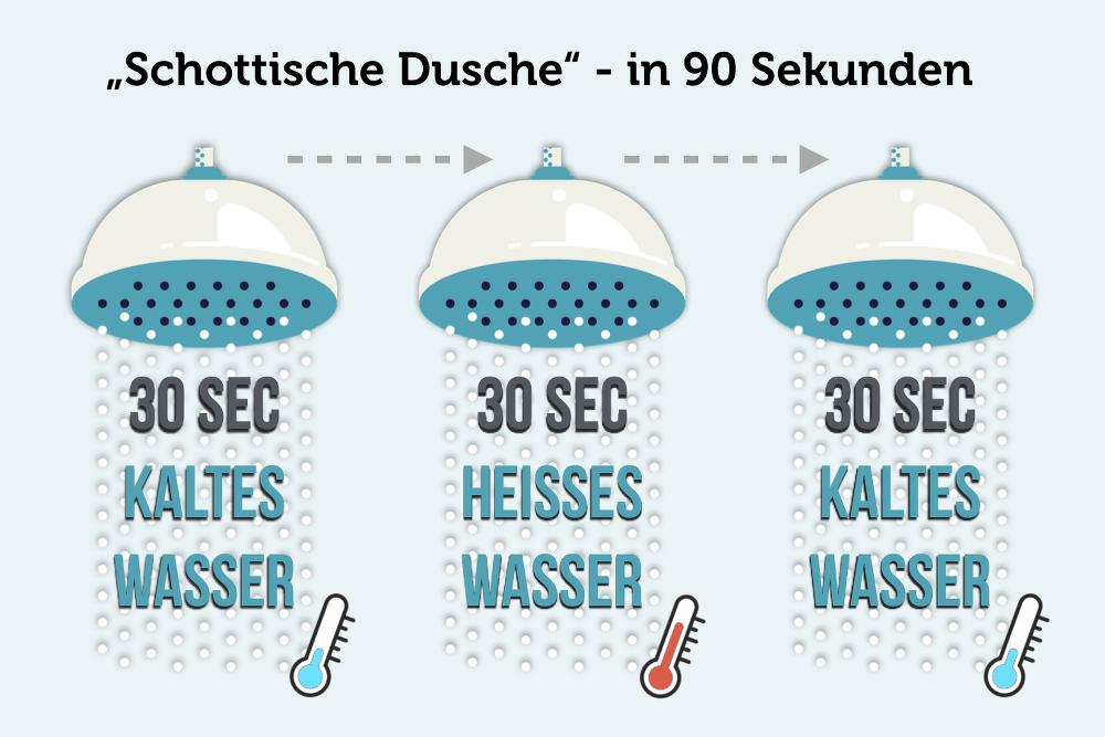 Schottische-Dusche-90-Sec-Trick