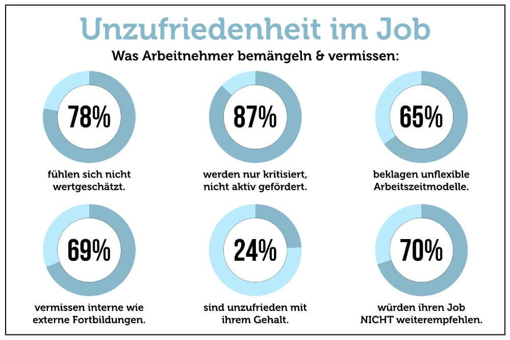 Warnzeichen Unzufriedenheit Im Job Grafik