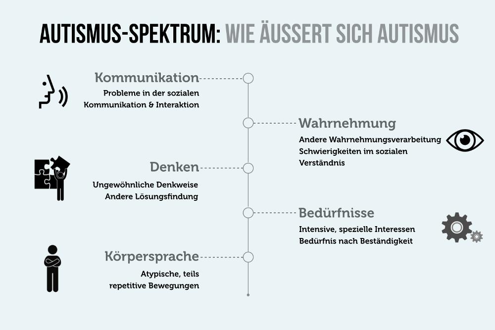 Autismus im Job: Gute Jobs für Autisten