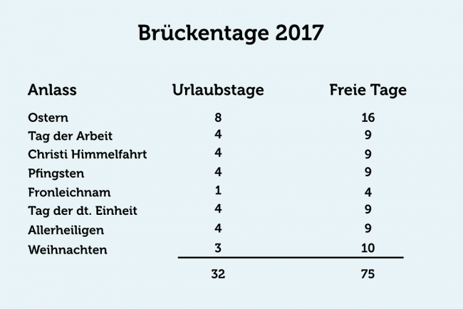 brueckentage_2017_grafik_information