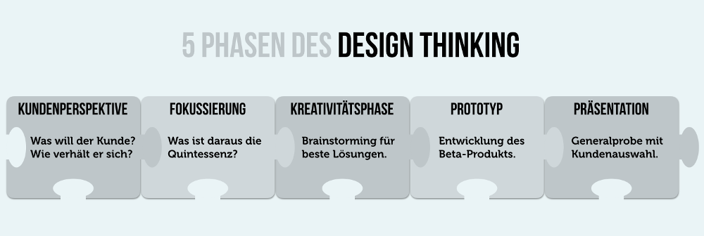design-thinking-5-phasen-modell