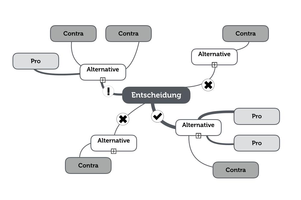 entscheidungstechnik-entscheidungs-mindmap
