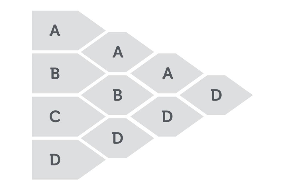 Entscheidungsfindung Entscheidungsbaum