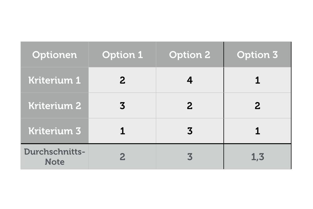 Entscheidungsfindung Matrix