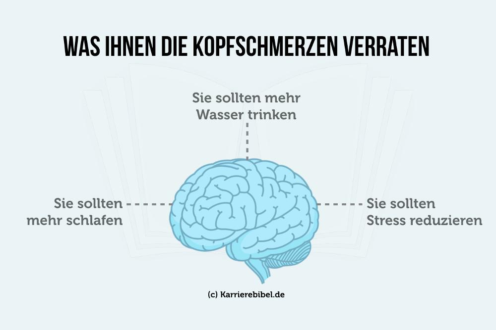 Kopfschmerzen Stellen Symptome Grafik