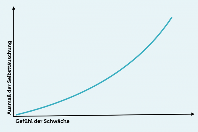 selbsttaeuschung_grafik_wahrnehmung
