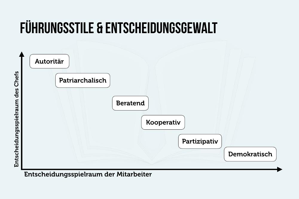 Fuehrungsstile autoritaer demokratisch Entscheidungsspielraum Grafik