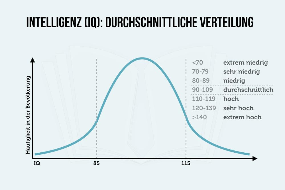 Intelligenz Intelligenzverteilung Grafik IQ
