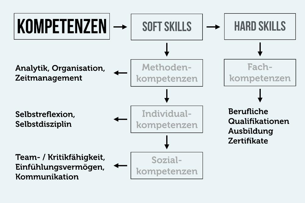 Soziale Kompetenz Softskills Hardskills Uebersicht Grafik