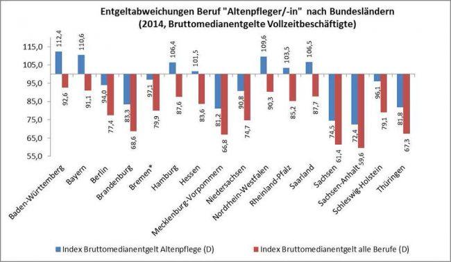Quelle: Bundesagentur für Arbeit (2016); Institut Arbeit und Technik (IAT)