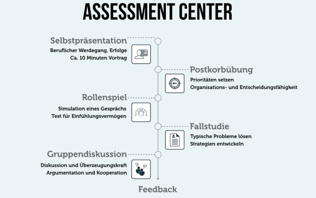 Assessment Center Definition Uebungen Rollenspiele Postkorb Feedback AC