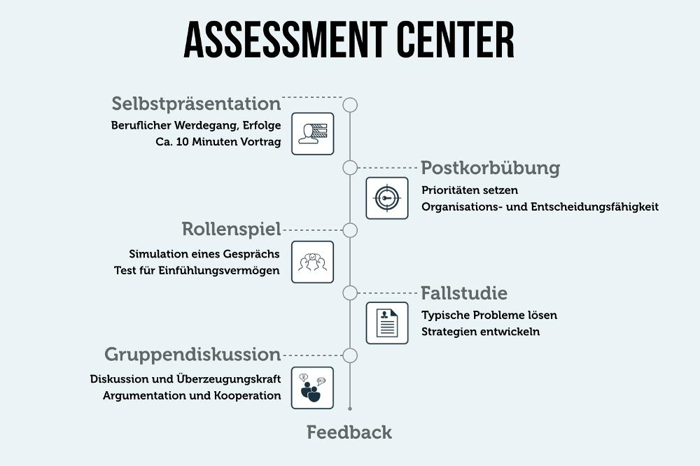 assessment center: Überzeugen im auswahlgespräch, Einladung
