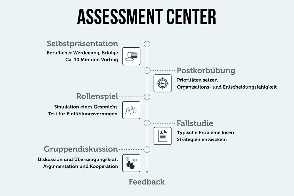 Assessment Center Definition Uebungen Rollenspiele Postkorb Feedback AC