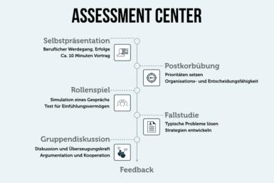 Assessment Center: Übungen, Vorbereitung, Tipps
