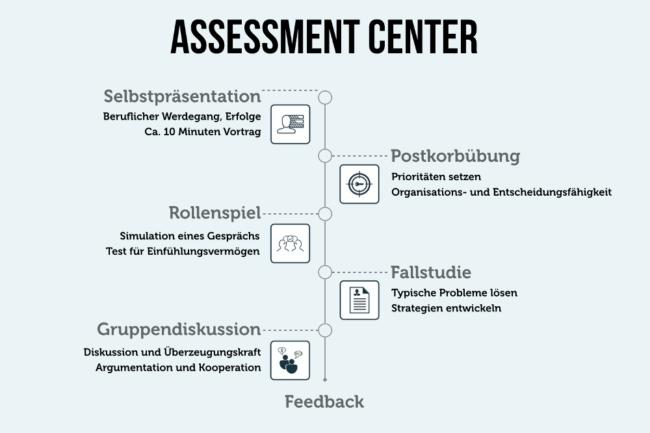 Assessment Center übungen Vorbereitung Tipps Karrierebibelde