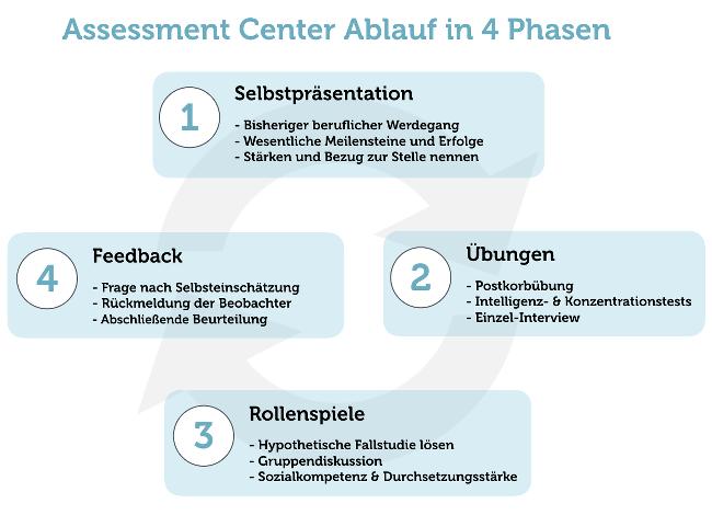 Assessment Center Uebungen Vorbereitung Beispiele Ablauf Grafik