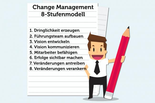 Change Management Phasen Prozess Beispiel Kotter