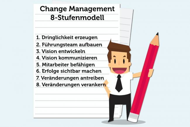 Change Management Phasen Stufenmodell Kotter Grafik