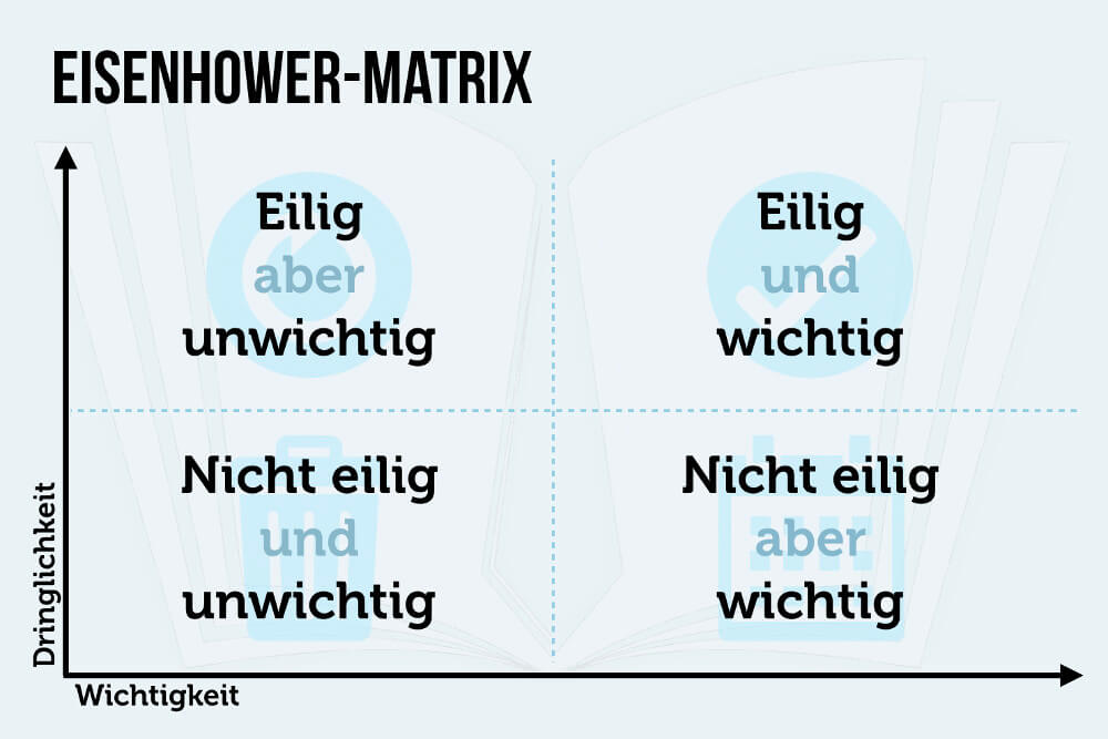 Eisenhower Matrix Eilig Wichtig Zeitmanagement Prioritaeten Grafik