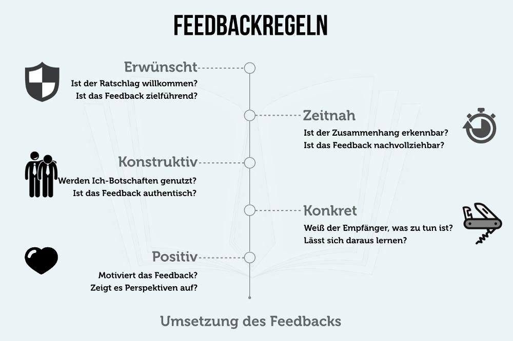 Feedback geben: Regeln, Beispiele, Tipps | karrierebibel.de