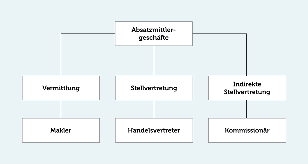 Handelsvertreter-Definition Jobs Makler