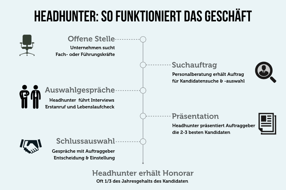 Headhunter Definition Ablauf Geschaeftsmodell Phasen Jobs
