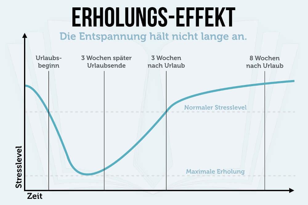 Kurzurlaub Erholungseffekt Grafik