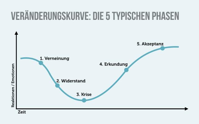 Lebensveraenderung Veraenderungskurve 5 Phasen