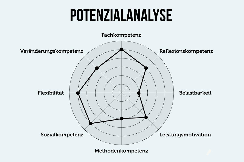 Potenzialanalyse Schule Potenzialanalyse Test kostenlos Potenzialanalyse Personal Potenzialanalyse Stärken erkennen
