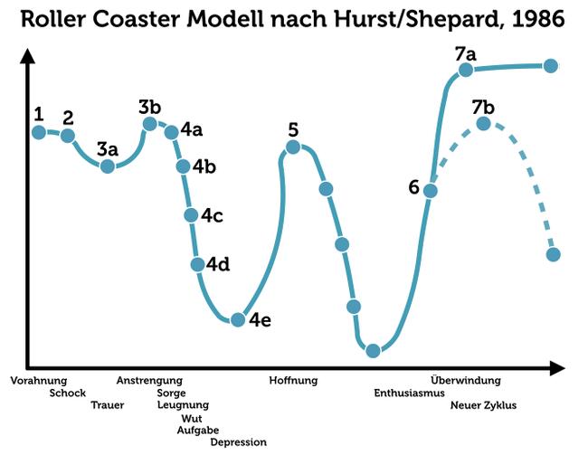 Resilienz Faktoren Gefuehlsachterbahn Roller Coaster Ride