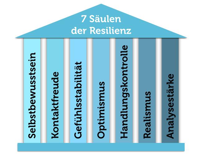 Sieben Saeulen Resilienz Grafik Resilient
