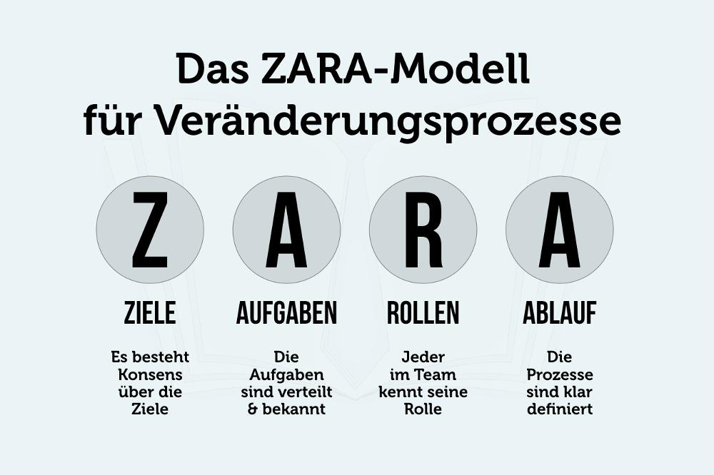 ZARA Modell Change Veranderungsprozesse Grafik