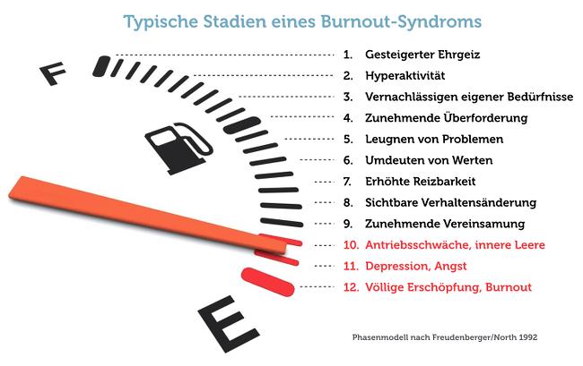 Burnout Symptome Anzeichen Warnzeichen Selbsttest Syndrom Behandlung Was tun Hilfe