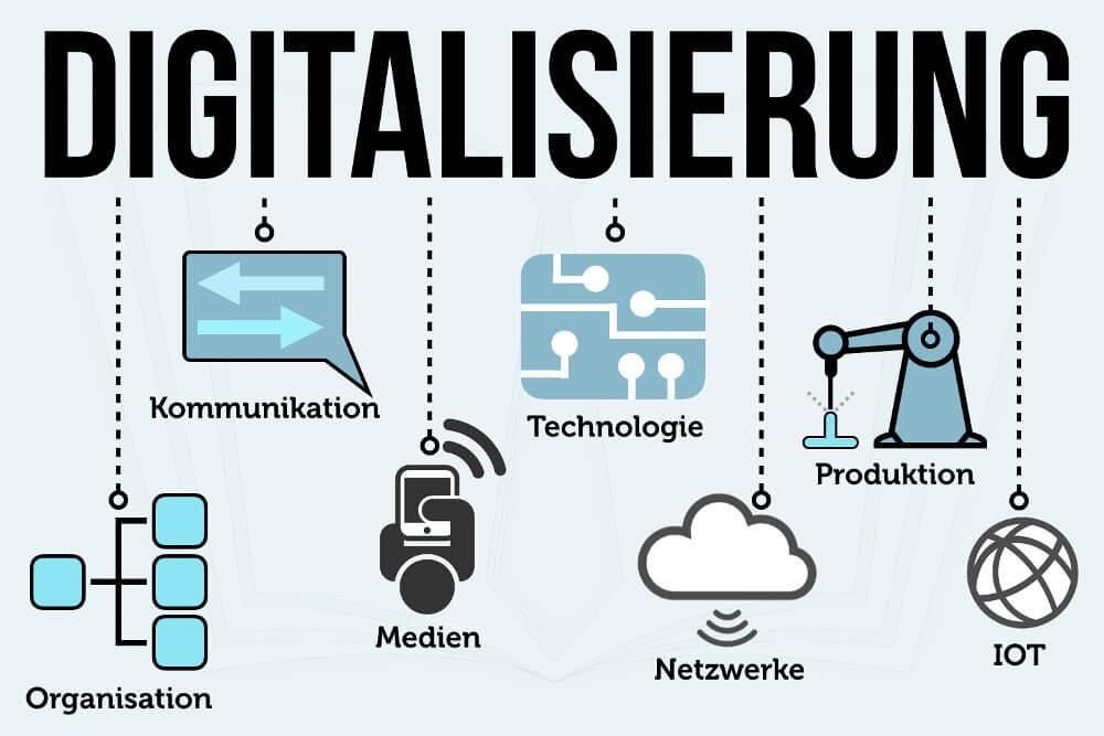 Digitalisierung Beispiele