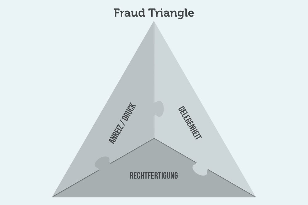 Fraud Triangle Grafik