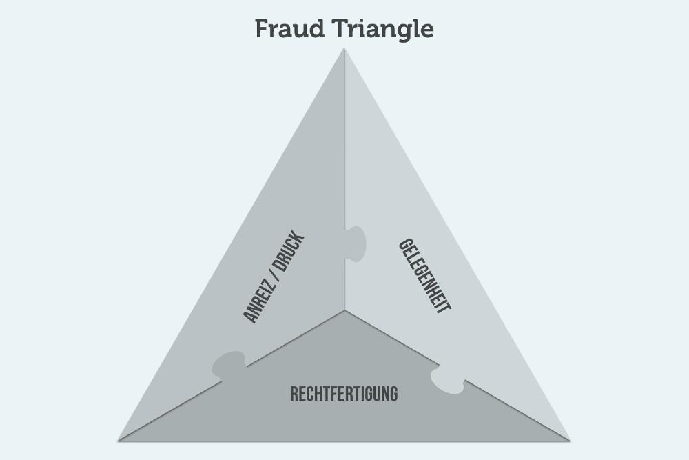 Fraud Triangle Grafik