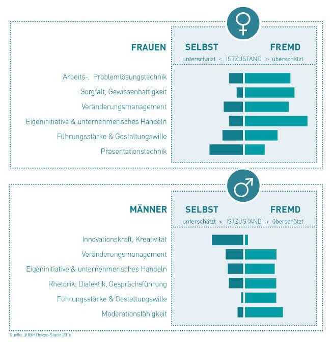 Gender Gap Frauen Männer Selbstbild Fremdbild Studie Grafik